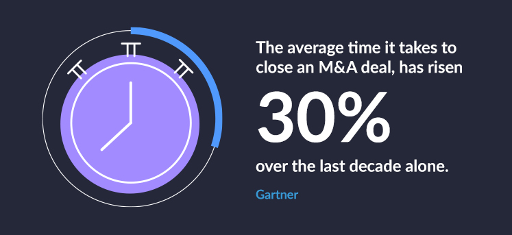 According to Gartner, the average time it takes to close an M&A deal, for example, has risen 30% over the last decade alone.