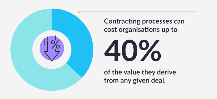 Contracting processes can cost organisations up to 40% of the value they derive from any given deal