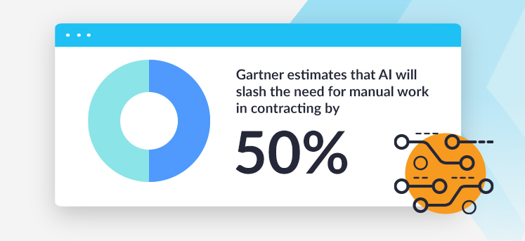 Gartner estimates that AI will slash the need for manual work in contracting by 50%.