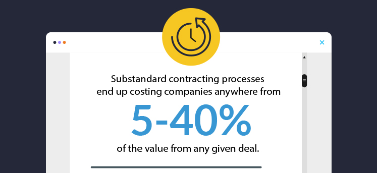 A stylised desktop window showing the stat, substandard contracting processes end up costing companies anywhere from 5-40% of the value of any given deal.