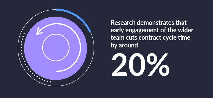 """Circle image to indicate """"cycle time"""". With text to the right reading """"Research demonstrates that early engagement of the wider team cuts contract cycle time by around 20%"""""""