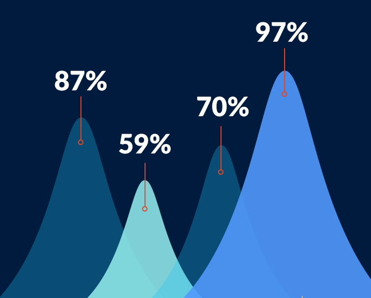 Graphs showing 87%, 59%, 70%, 97%