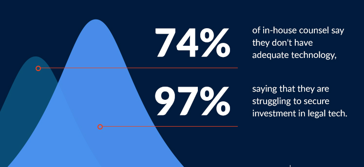 74% of in-house counsel say they don't have adequate technology. 97% saying that they are struggling to secure investment in legal tech