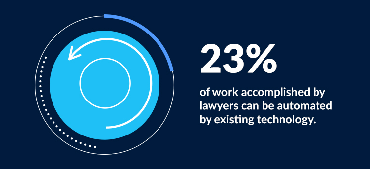 23% of work accomplished by lawyers can be automated by existing technology