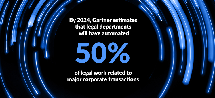 By 2024, Gartner estimates that legal departments will have automated 50% of legal work related to major corporate transactions