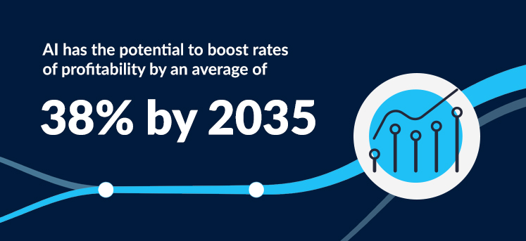 AI has the potential to boost rates of profitability by an average of 38% by 2035
