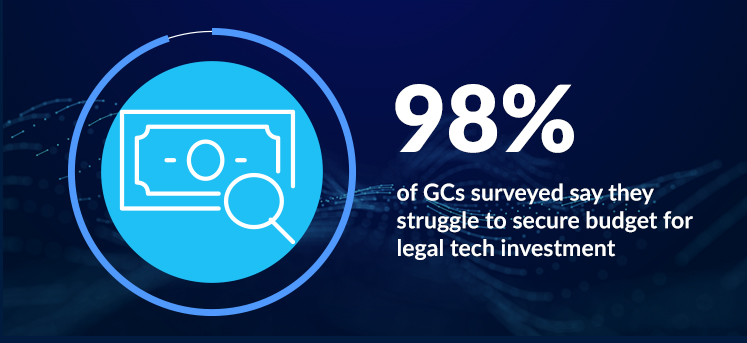 98% of GCs surveyed say they struggle to secure budget for legal tech investment, while only 50% of GCs have made greater use of tech in the last year