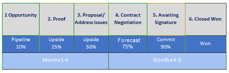 Sales_process_chart